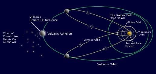 vulcan_orbit
