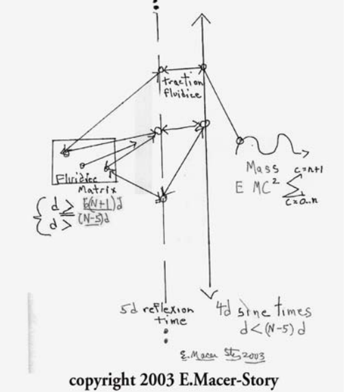 Fig.1 Basic Fluidice Matrix Diagram [MagSorAlch]